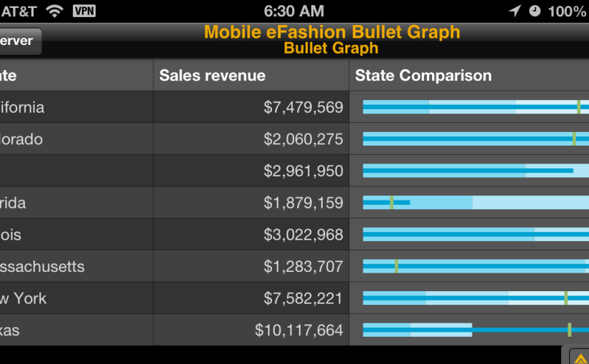 SAP Mobile BI Bullet Graph