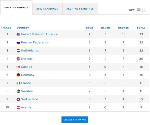 NBC_2014_Sochi_Dashboard_02