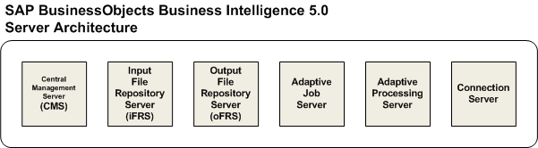 SAP_BusinessObjects_Architecture_BI5