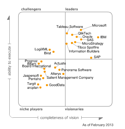 Gartner Magic Quadrant for BI 2013